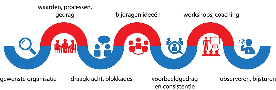 Verandermanagent , verandermanagers, bureau verandermanagement